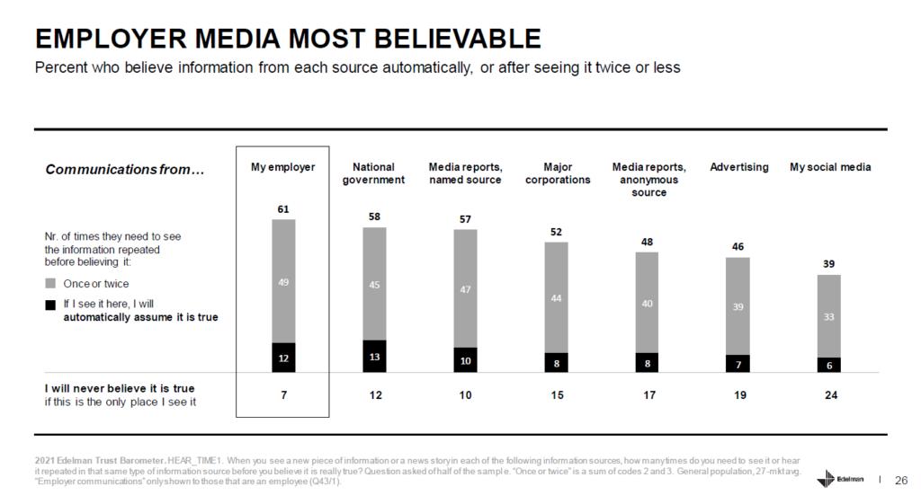 edelman trust barometer credibilità dell'informazione aziendale
