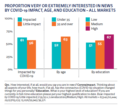 Reuters 2021 proportion people intrested in news by covid impact