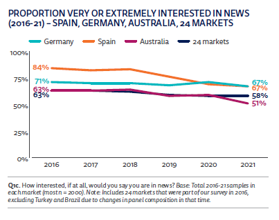 Reuters proportion people interested in news