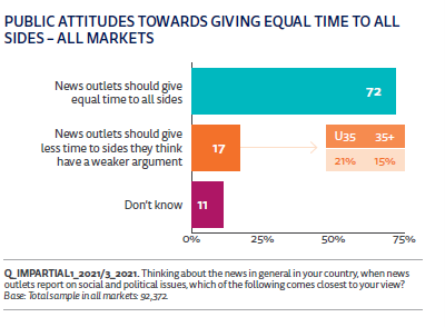 reuters public attitude to giving equal times to all sides