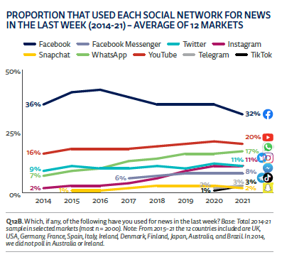 reuters proportion that used twitter facebook instragram tiktik for news consumption